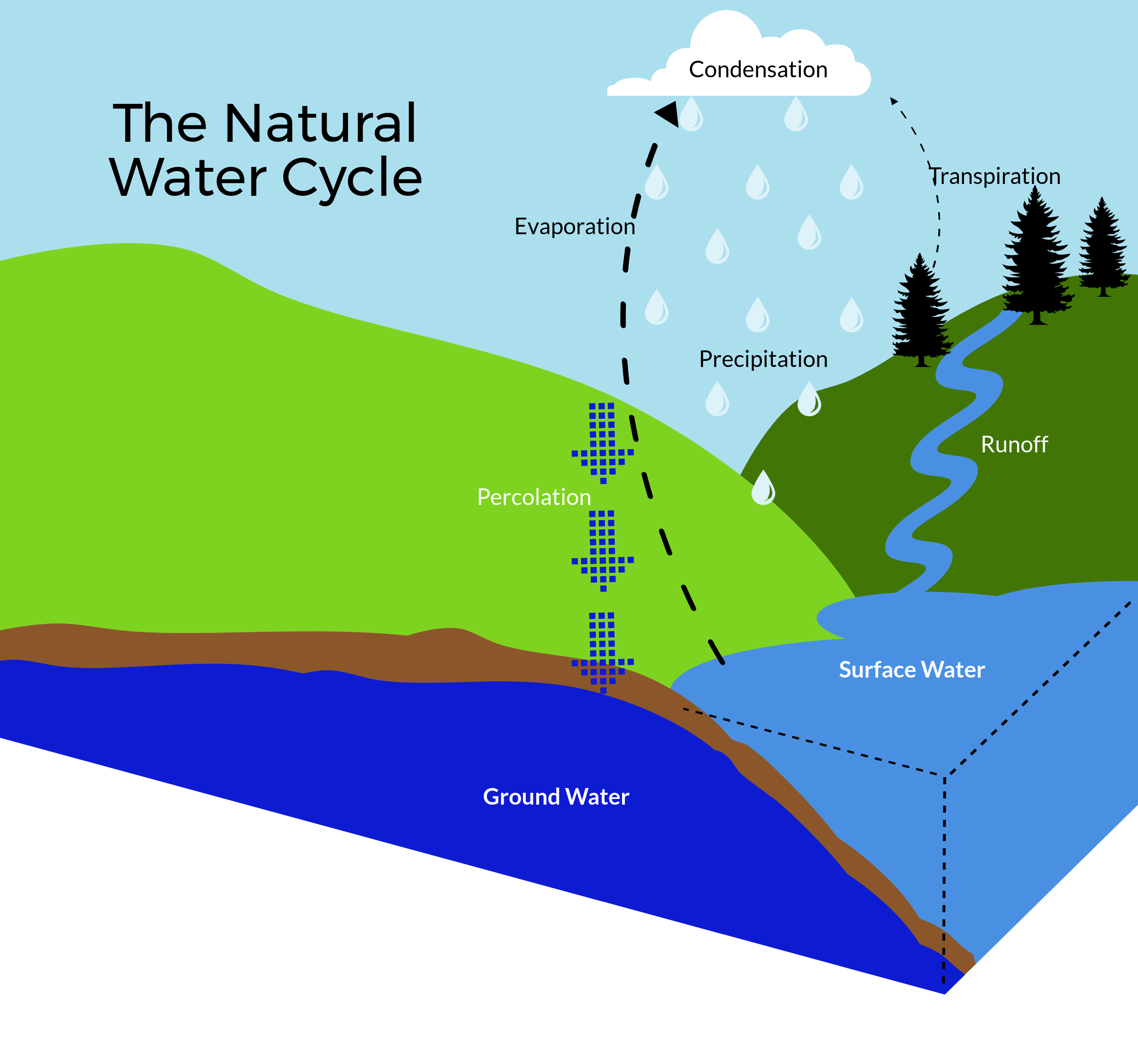 Saving the planets water natures way through every stage of the the natural life cycle of water ccuart Choice Image